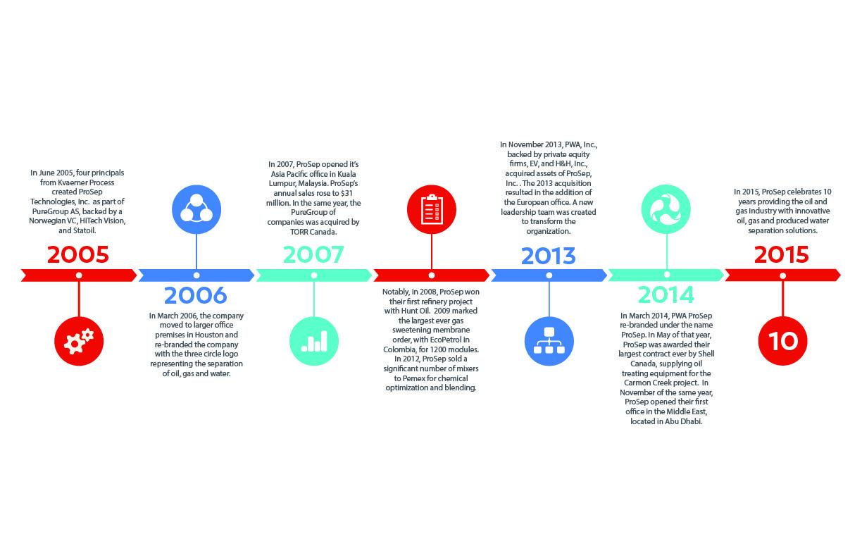 ProSep Timeline Image-01