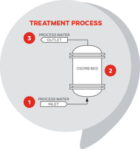 Treatment Process - ProSep